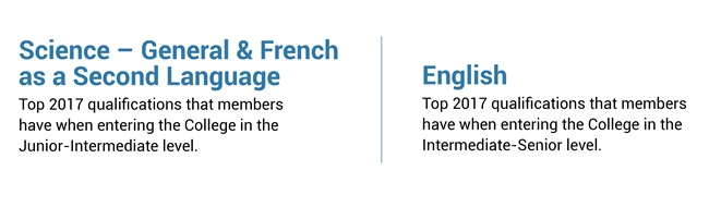 Science - General & French as a Second Language. Top 2017 qualifications that members have when entering the College in the Junior-Intermediate level. English - Top 2017 qualifications that members have when entering the College in the Intermediate-Senior level