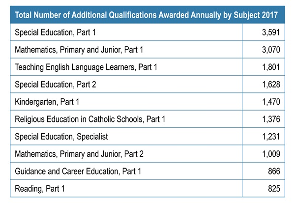 Table showing the total number of additional qualifications awarded annually by subject in 2017. More details below.