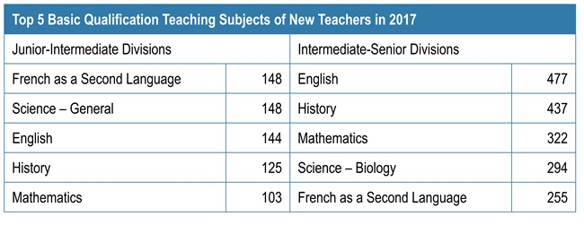Chart showing the top five basic qualification teaching subjects of new teachers in 2017. More details below.