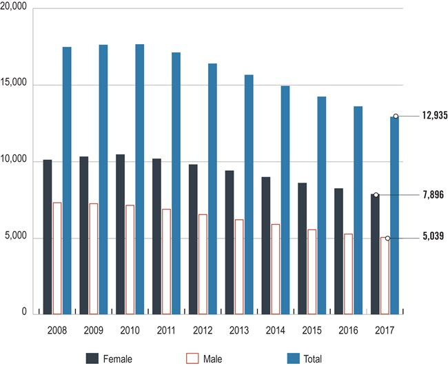 Bar chart showing the number of members with principal qualifications, by gender, from 2008 to 2017. Long description follows.