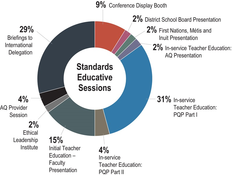 A pie chart showing standards educative sessions. Details are below.