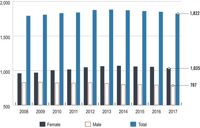 Bar chart showing the number of members with supervisory officer qualifications by gender from 2008 to 2017. Long description follows.